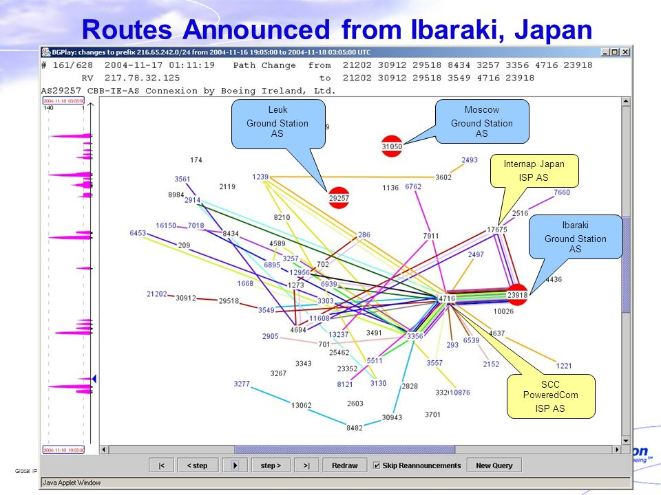 Global IP Network Mobility – APNIC 19 Routes Announced from Ibaraki, Japan Ibaraki Ground Station AS Moscow Ground Station AS Leuk Ground Station AS S