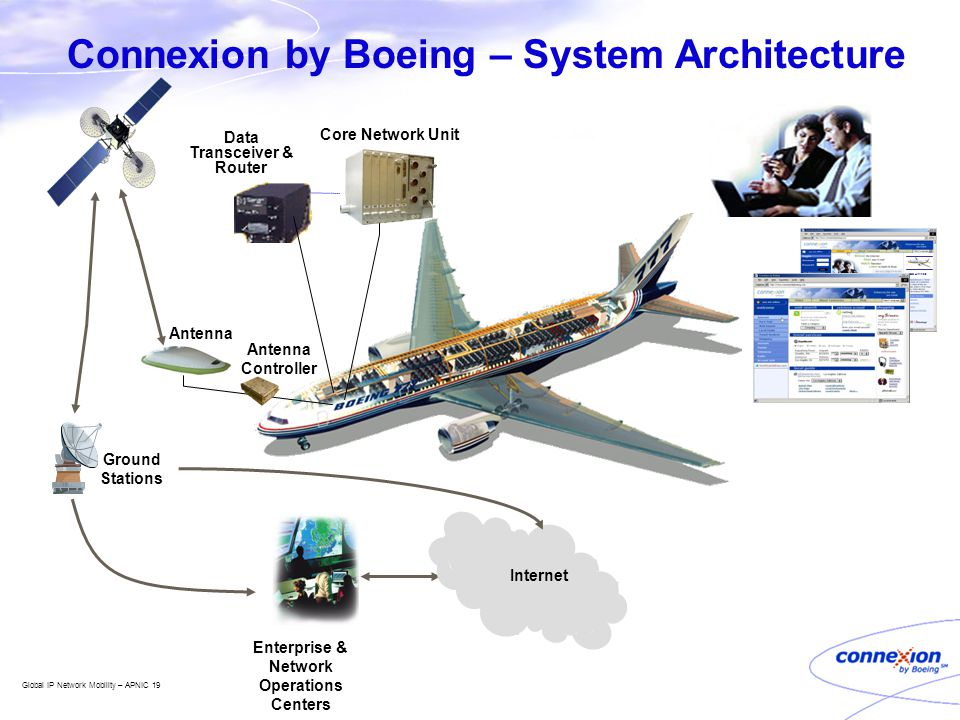 Global IP Network Mobility – APNIC 19 Boeing Airlines CBB Airlines Data Transceiver & Router Antenna Ground Stations Enterprise & Network Operations C