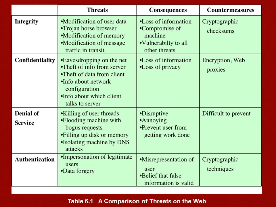 Table 6.1 A Comparison of Threats on the Web