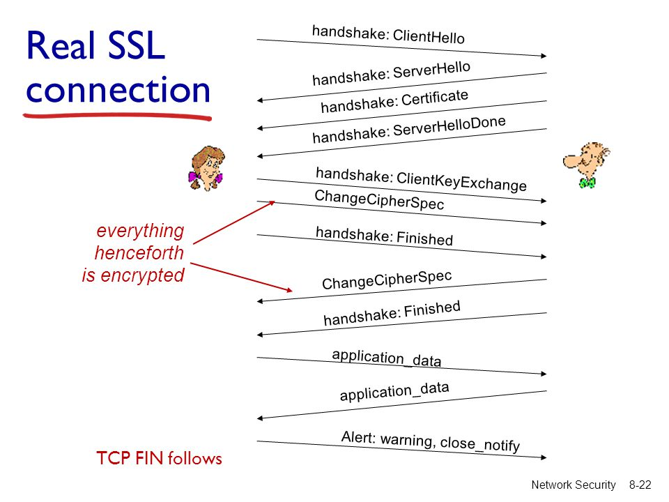8-22Network Security handshake: ClientHello handshake: ServerHello handshake: Certificate handshake: ServerHelloDone handshake: ClientKeyExchange ChangeCipherSpec handshake: Finished ChangeCipherSpec handshake: Finished application_data Alert: warning, close_notify Real SSL connection TCP FIN follows everything henceforth is encrypted
