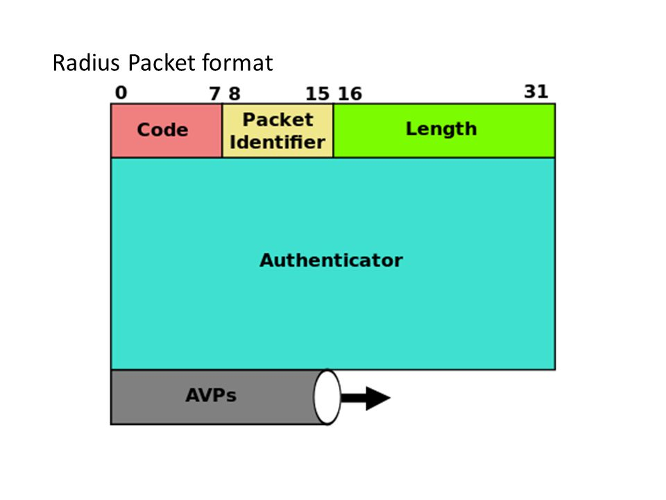Authentication and Authorization 1.User initiates authentication to the NAS.
