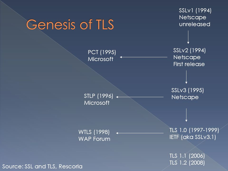 SSLv1 (1994) Netscape unreleased SSLv2 (1994) Netscape First release STLP (1996) Microsoft PCT (1995) Microsoft SSLv3 (1995) Netscape TLS 1.0 (1997-1999) IETF (aka SSLv3.1) WTLS (1998) WAP Forum Source: SSL and TLS, Rescorla TLS 1.1 (2006) TLS 1.2 (2008)