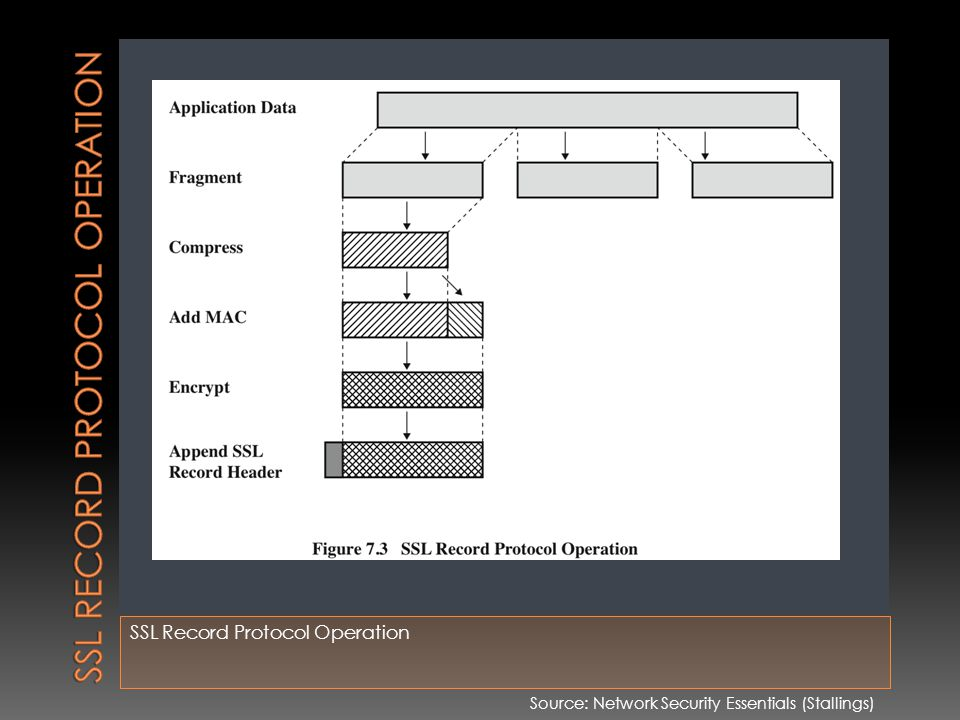 SSL Record Protocol Operation Source: Network Security Essentials (Stallings)