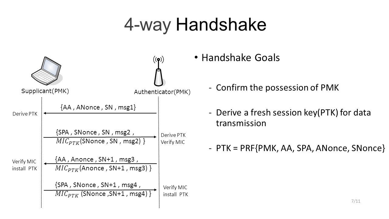 4-way Handshake Handshake Goals ­Confirm the possession of PMK ­Derive a fresh session key(PTK) for data transmission ­PTK = PRF{PMK, AA, SPA, ANonce, SNonce} 7/11 Supplicant(PMK) Authenticator(PMK) {AA, ANonce, SN, msg1} Derive PTK Verify MIC install PTK Verify MIC install PTK
