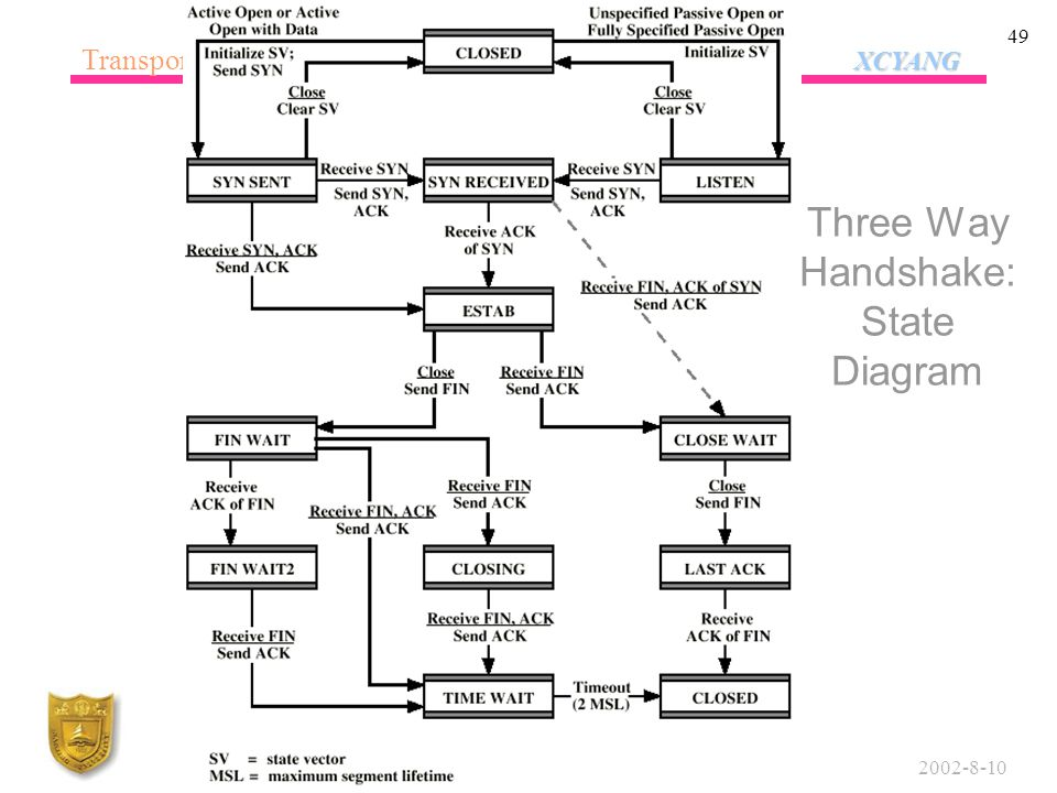 XCYANG Transport Protocols XCYANG 2002-8-10Department of Computer Science and Technology, Nanjing University 49 Three Way Handshake: State Diagram