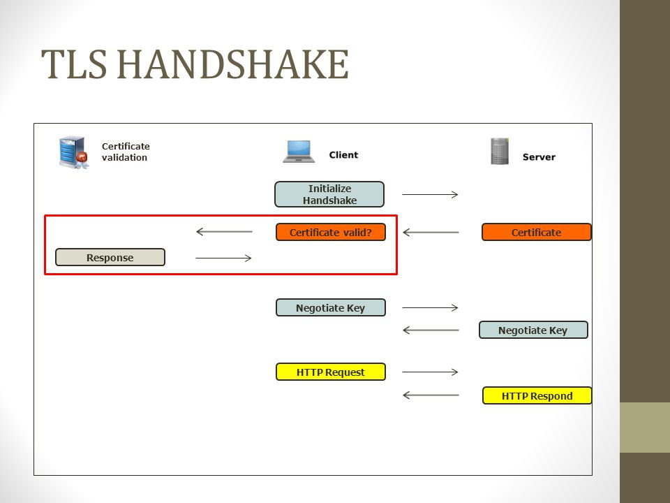 TLS HANDSHAKE Initialize Handshake Certificate Response Certificate validation HTTP Request HTTP Respond Negotiate Key Certificate valid