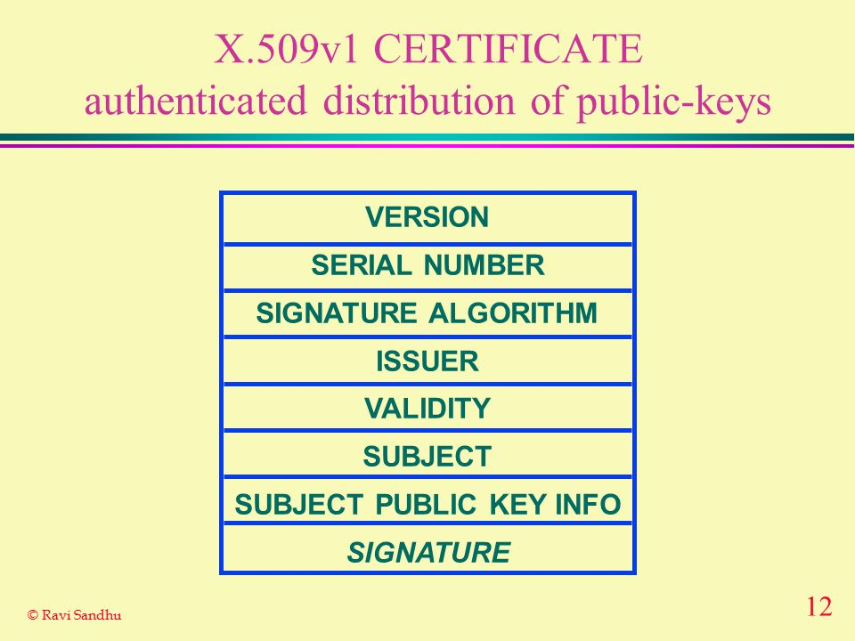 12 © Ravi Sandhu X.509v1 CERTIFICATE authenticated distribution of public-keys VERSION SERIAL NUMBER SIGNATURE ALGORITHM ISSUER VALIDITY SUBJECT SUBJE