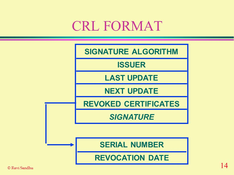 14 © Ravi Sandhu CRL FORMAT SIGNATURE ALGORITHM ISSUER LAST UPDATE NEXT UPDATE REVOKED CERTIFICATES SIGNATURE SERIAL NUMBER REVOCATION DATE