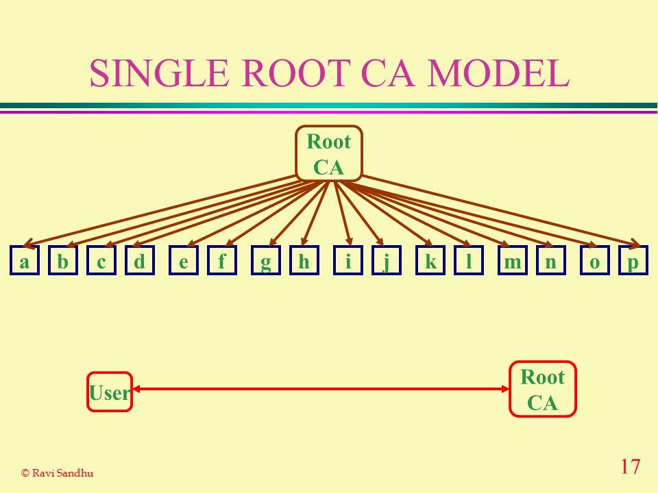 17 © Ravi Sandhu SINGLE ROOT CA MODEL Root CA abcdefghijklmnop Root CA User