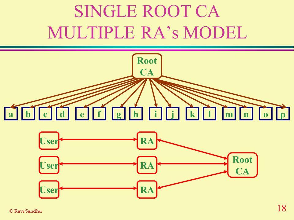 18 © Ravi Sandhu SINGLE ROOT CA MULTIPLE RA's MODEL Root CA abcdefghijklmnop Root CA UserRA UserRA UserRA