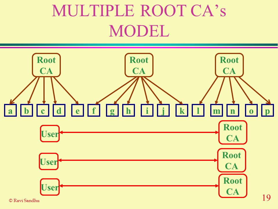 19 © Ravi Sandhu MULTIPLE ROOT CA's MODEL Root CA abcdefghijklmnop Root CA User Root CA Root CA Root CA User Root CA User