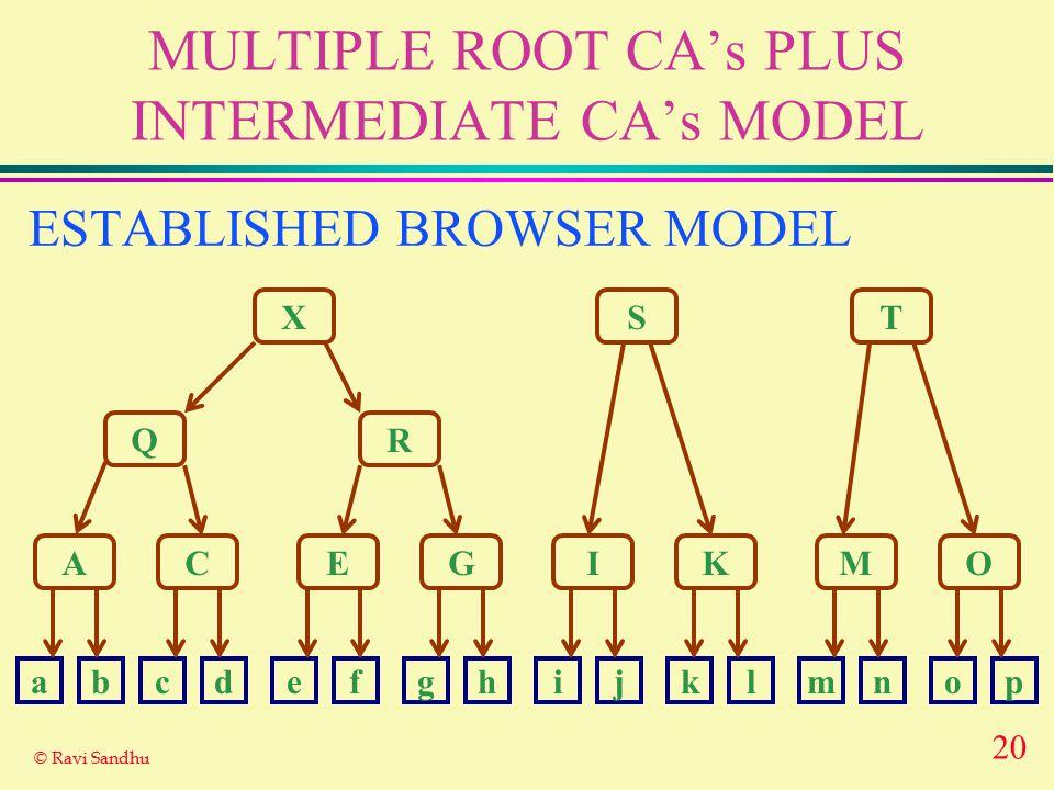 20 © Ravi Sandhu MULTIPLE ROOT CA's PLUS INTERMEDIATE CA's MODEL X Q A R ST CEGIKMO abcdefghijklmnop ESTABLISHED BROWSER MODEL