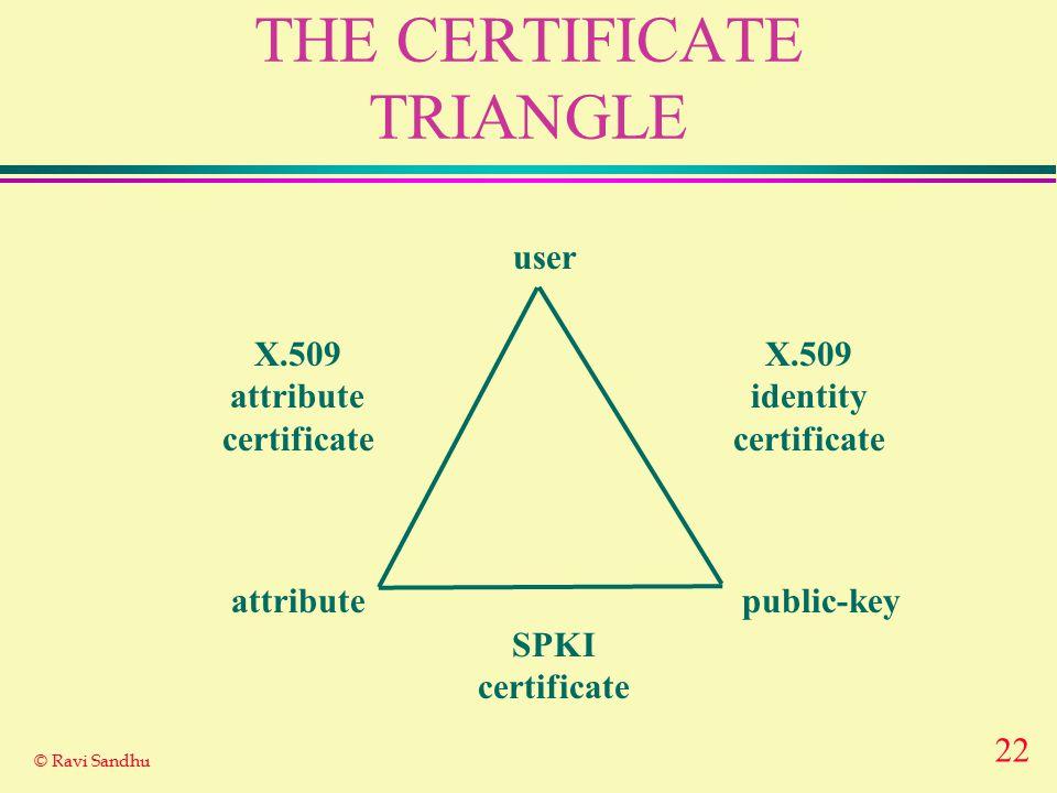 22 © Ravi Sandhu THE CERTIFICATE TRIANGLE user attributepublic-key X.509 identity certificate X.509 attribute certificate SPKI certificate