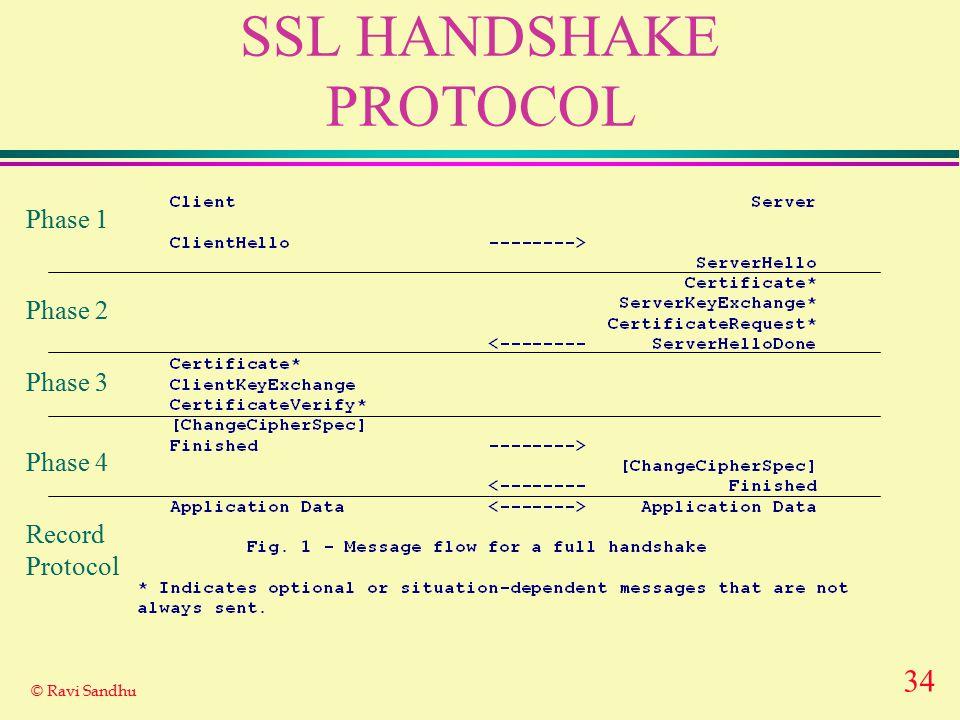 34 © Ravi Sandhu SSL HANDSHAKE PROTOCOL Phase 1 Phase 2 Phase 3 Phase 4 Record Protocol
