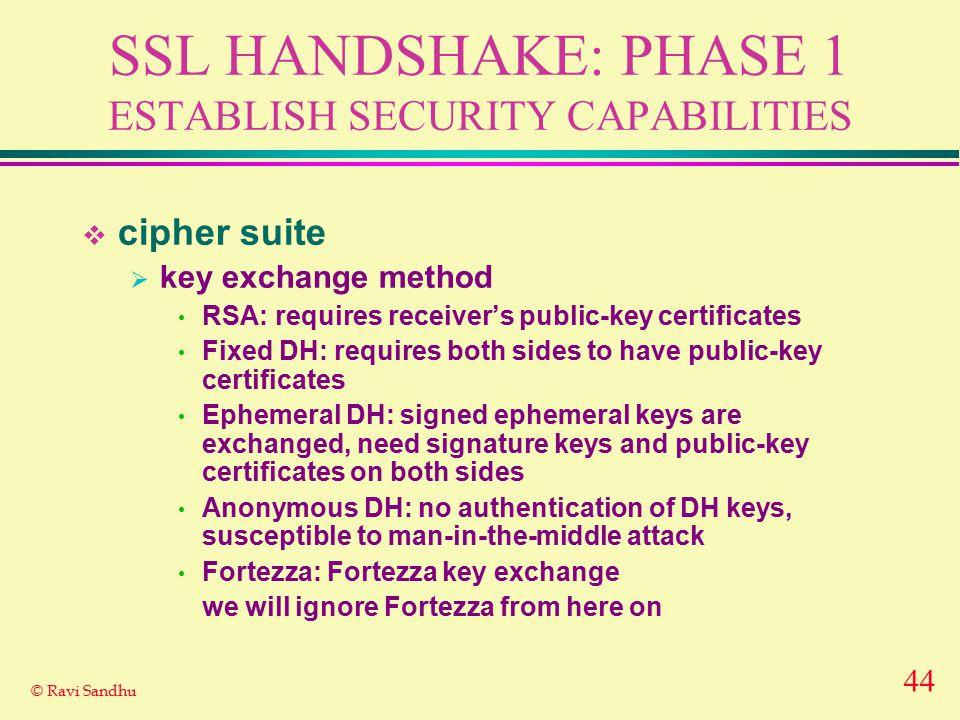 44 © Ravi Sandhu SSL HANDSHAKE: PHASE 1 ESTABLISH SECURITY CAPABILITIES  cipher suite  key exchange method RSA: requires receiver's public-key certi