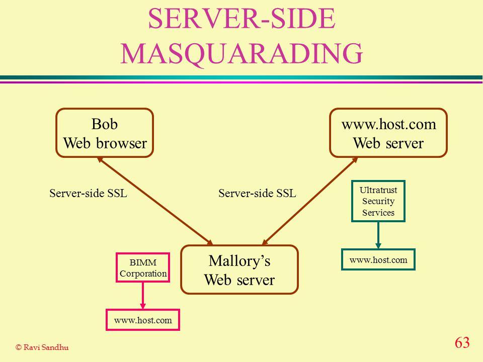 63 © Ravi Sandhu SERVER-SIDE MASQUARADING Bob Web browser www.host.com Web server Server-side SSL Ultratrust Security Services www.host.com Mallory's Web server BIMM Corporation www.host.com Server-side SSL