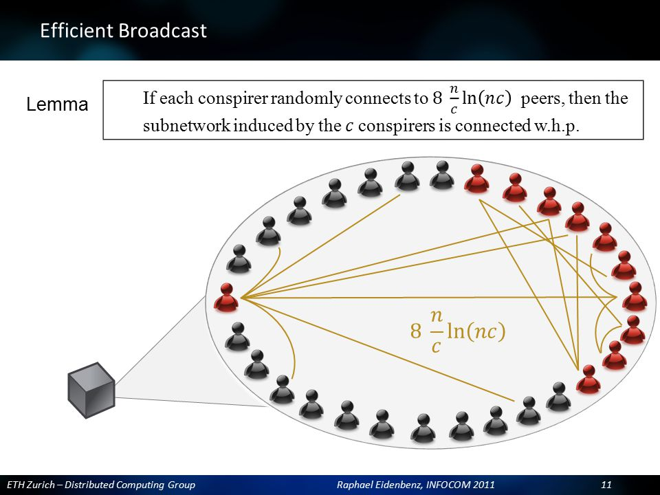 ETH Zurich – Distributed Computing Group Raphael Eidenbenz, INFOCOM 2011 11 Efficient Broadcast Lemma