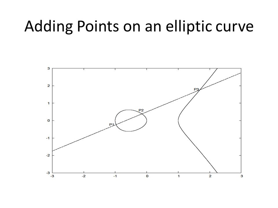 Adding Points on an elliptic curve