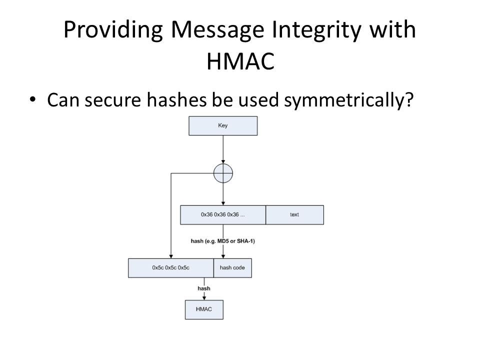 Providing Message Integrity with HMAC Can secure hashes be used symmetrically?