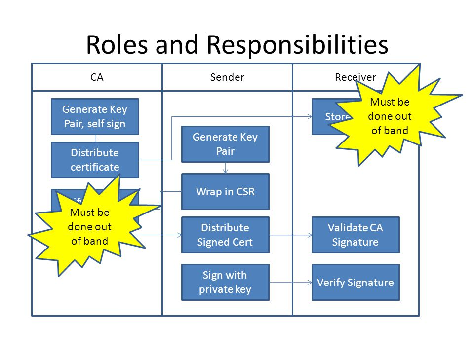 Roles and Responsibilities CASenderReceiver Generate Key Pair, self sign Generate Key Pair Wrap in CSR Distribute certificate Store CA key Verify Info, Sign Certificate Distribute Signed Cert Validate CA Signature Sign with private key Verify Signature Must be done out of band