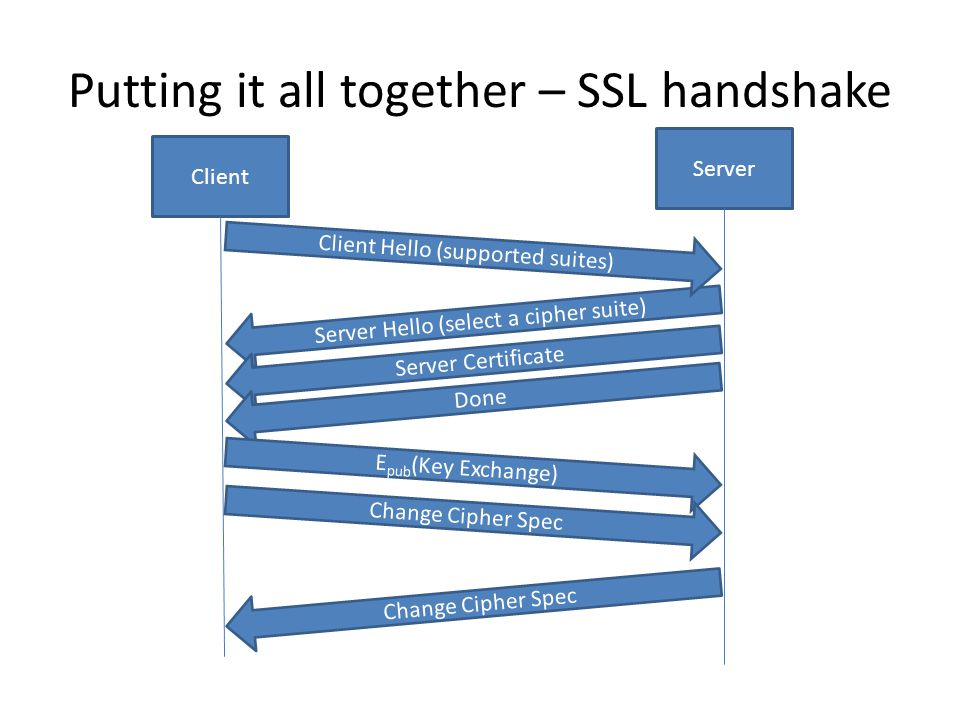 Putting it all together – SSL handshake Server Client Server Hello (select a cipher suite) Client Hello (supported suites) Server Certificate Done E p