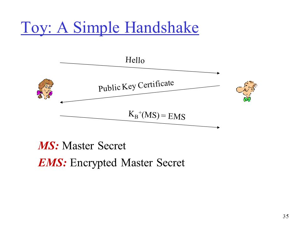 Toy: A Simple Handshake MS: Master Secret EMS: Encrypted Master Secret Hello Public Key Certificate K B + (MS) = EMS 35