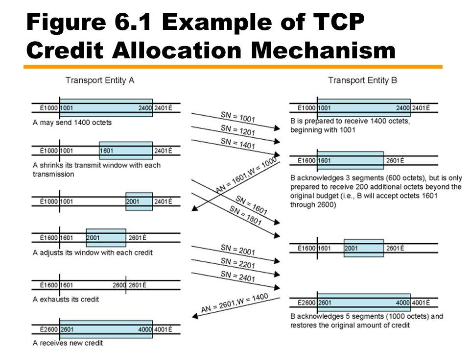 Figure 6.1 Example of TCP Credit Allocation Mechanism