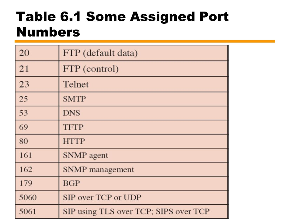 Figure 6.11 Use of TCP and IP Service Primitives