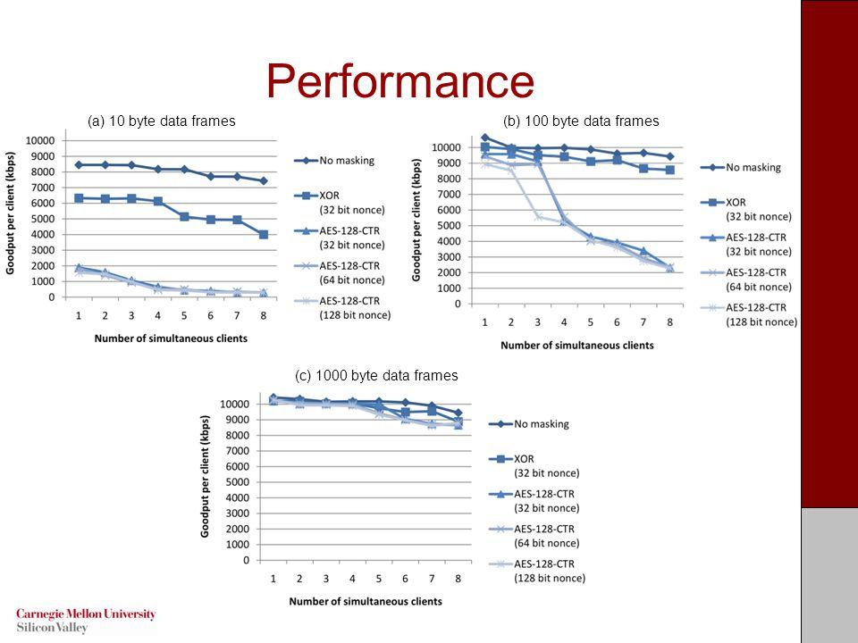 Performance (a) 10 byte data frames(b) 100 byte data frames (c) 1000 byte data frames