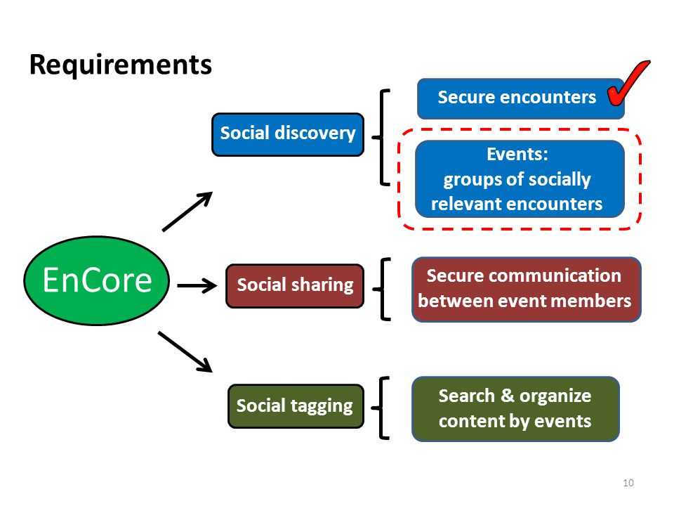 Requirements 10 EnCore Social discovery Social sharing Secure encounters Events: groups of socially relevant encounters Secure communication between event members Search & organize content by events Social tagging