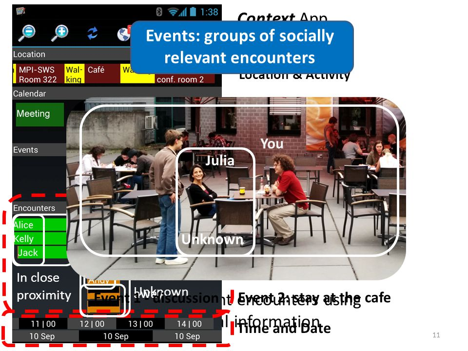 Identify relevant encounters using contextual information Context App 11 Encounters Location & Activity Calendar Events Time and Date Duration Known contacts Unknown In close proximity Further away Julia You Unknown Events: groups of socially relevant encounters Event 1 - discussion Event 2: stay at the cafe
