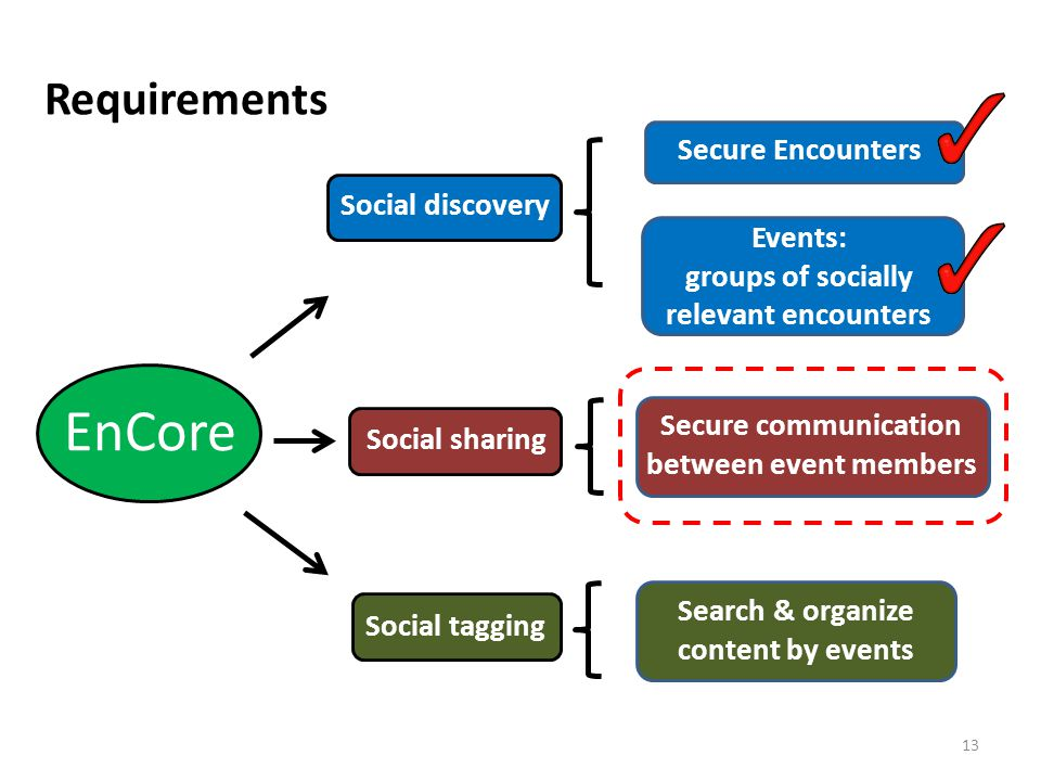 Requirements 13 EnCore Social discovery Social sharing Secure Encounters Events: groups of socially relevant encounters Secure communication between event members Search & organize content by events Social tagging