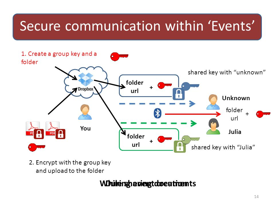 """Secure communication within 'Events' 14 1. Create a group key and a folder folder url + folder url + Julia Unknown shared key with """"unknown"""" shared ke"""