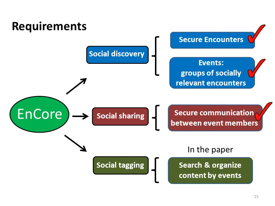 Requirements 15 EnCore Social discovery Social sharing Secure Encounters Events: groups of socially relevant encounters Secure communication between e