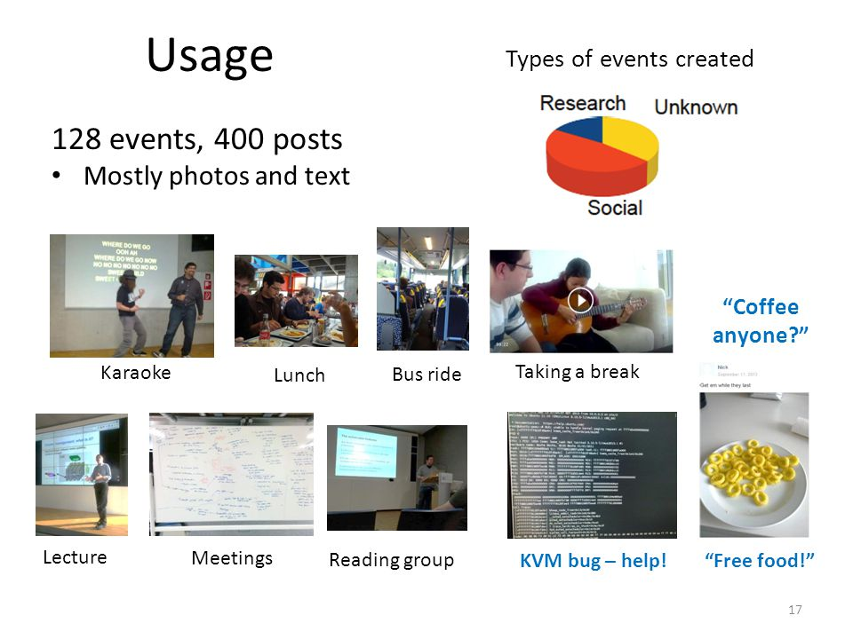 Usage 128 events, 400 posts Mostly photos and text 17 Types of events created Karaoke Lunch Bus ride Lecture Meetings Free food! Taking a break Coffee anyone? KVM bug – help.