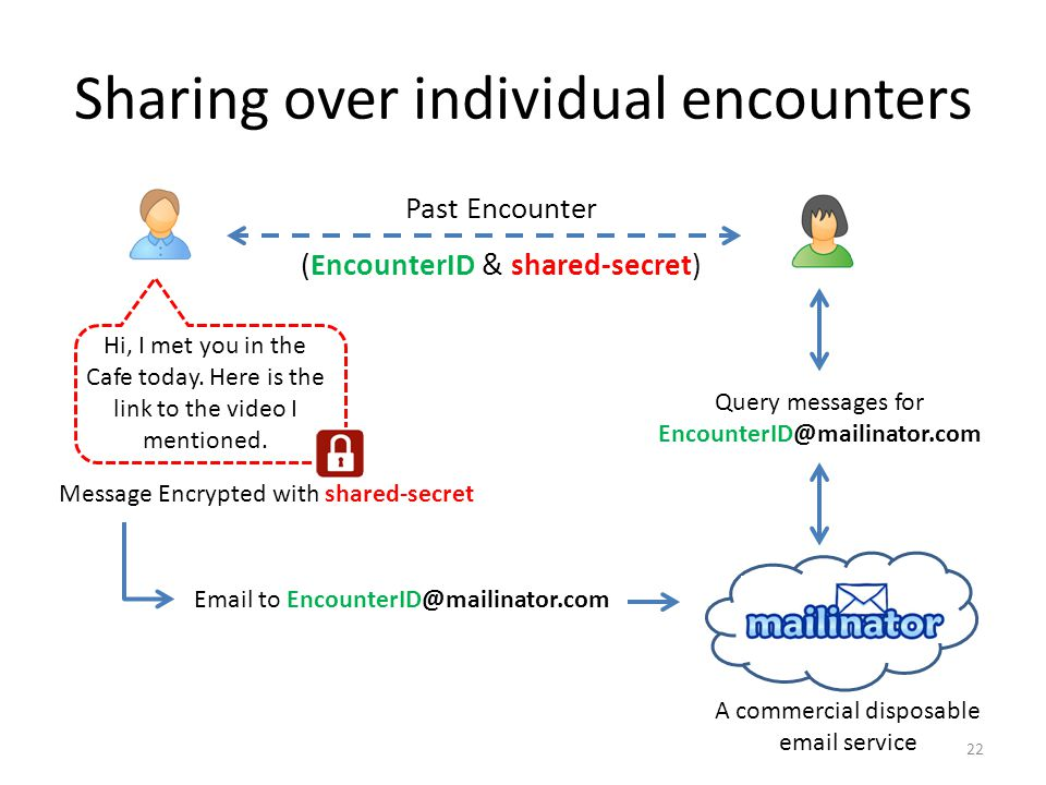Sharing over individual encounters Past Encounter (EncounterID & shared-secret) Hi, I met you in the Cafe today.