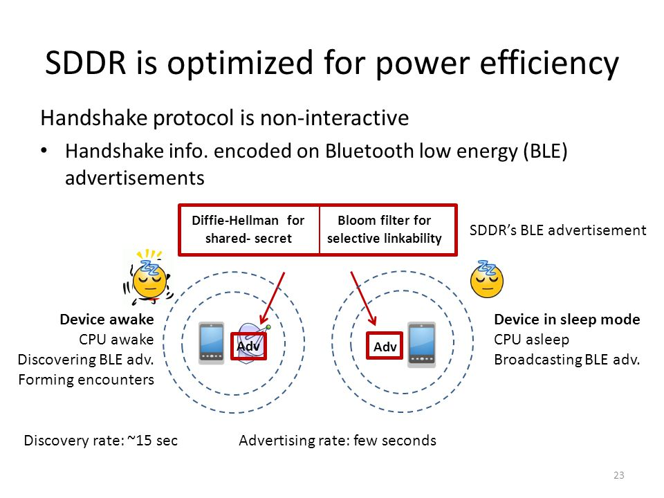 SDDR is optimized for power efficiency Handshake protocol is non-interactive Handshake info.