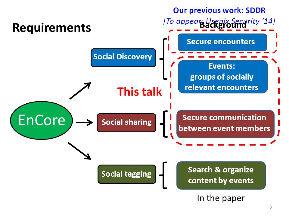 Requirements 8 EnCore Social Discovery Social sharing Secure encounters Events: groups of socially relevant encounters Secure communication between ev