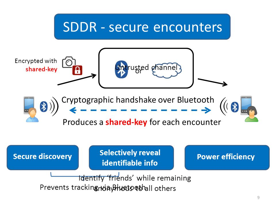 SDDR - secure encounters Cryptographic handshake over Bluetooth 9 Produces a shared-key for each encounter or Encrypted with shared-key Secure discovery Selectively reveal identifiable info Power efficiency Untrusted channel Prevents tracking via Bluetooth Identify 'friends' while remaining anonymous to all others