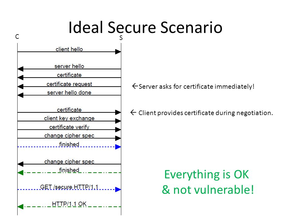 Ideal Secure Scenario  Server asks for certificate immediately.