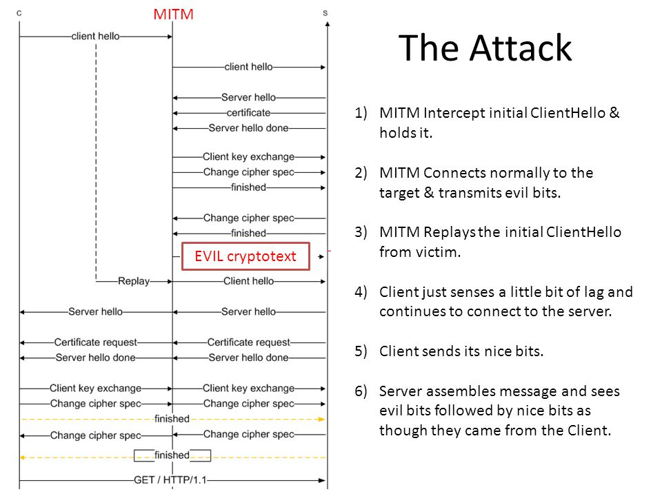 The Attack MITM EVIL cryptotext 1)MITM Intercept initial ClientHello & holds it.