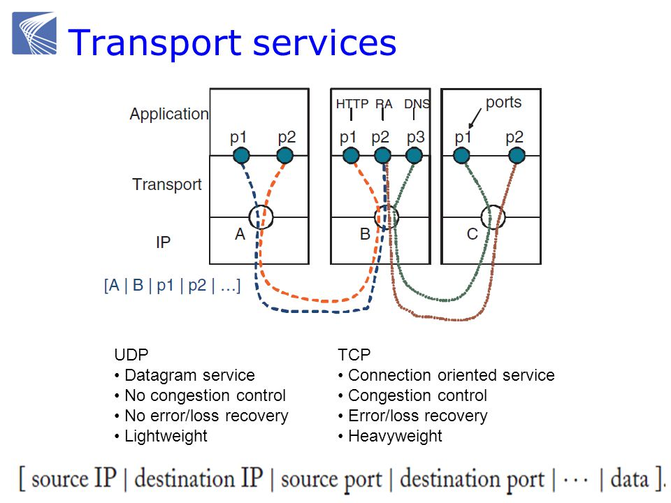 Transport services UDP Datagram service No congestion control No error/loss recovery Lightweight TCP Connection oriented service Congestion control Er
