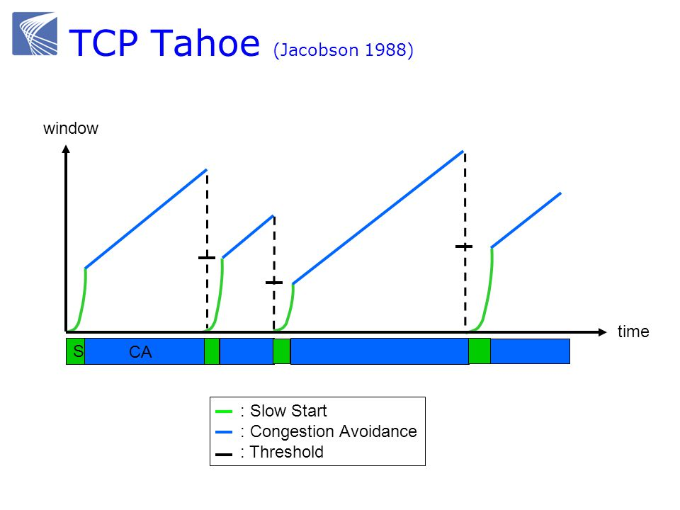 TCP Tahoe (Jacobson 1988) SS time window CA : Slow Start : Congestion Avoidance : Threshold