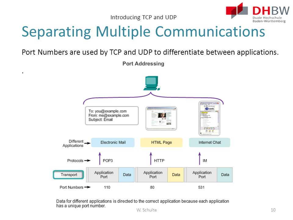 Introducing TCP and UDP Separating Multiple Communications Port Numbers are used by TCP and UDP to differentiate between applications.. W. Schulte10