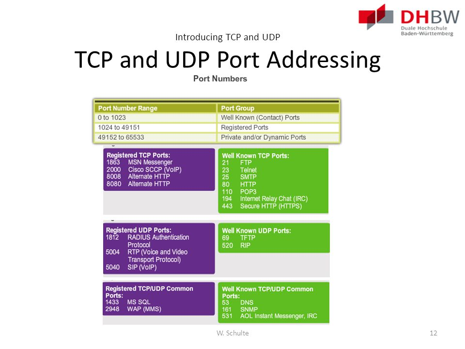Introducing TCP and UDP TCP and UDP Port Addressing W. Schulte12