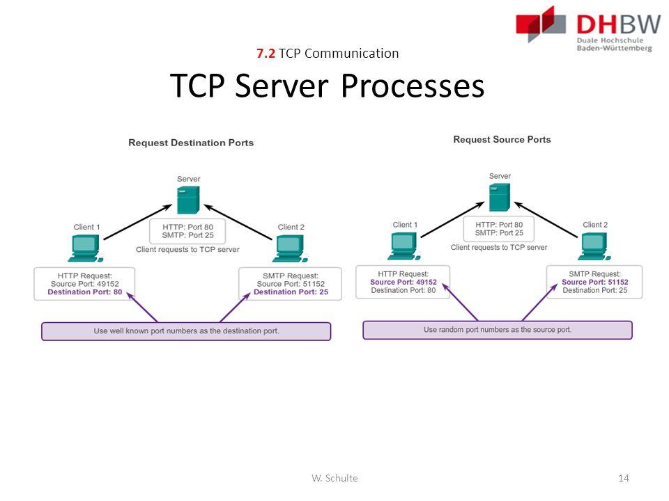 7.2 TCP Communication TCP Server Processes W. Schulte14