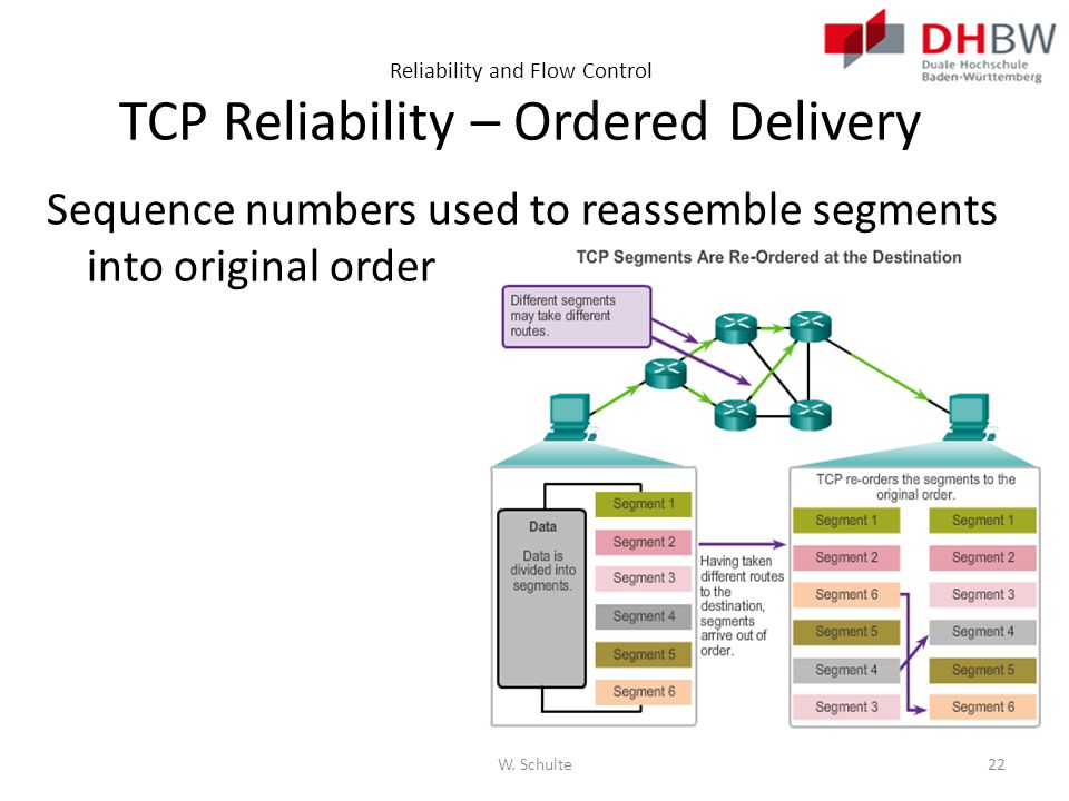 Reliability and Flow Control TCP Reliability – Ordered Delivery Sequence numbers used to reassemble segments into original order W. Schulte22