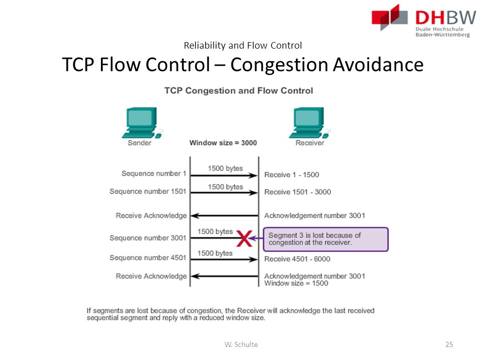 Reliability and Flow Control TCP Flow Control – Congestion Avoidance W. Schulte25