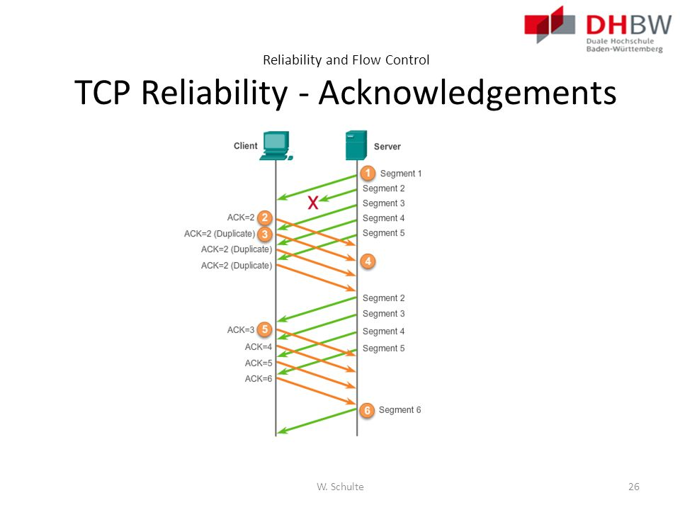 Reliability and Flow Control TCP Reliability - Acknowledgements W. Schulte26