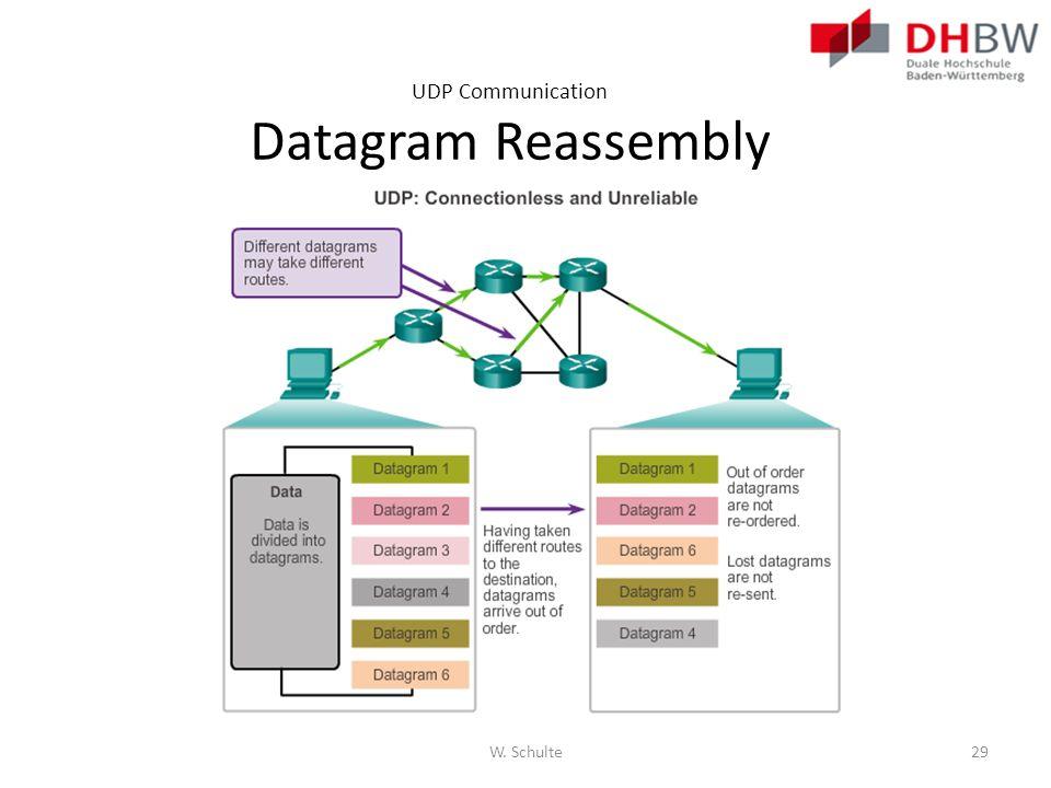 UDP Communication Datagram Reassembly W. Schulte29